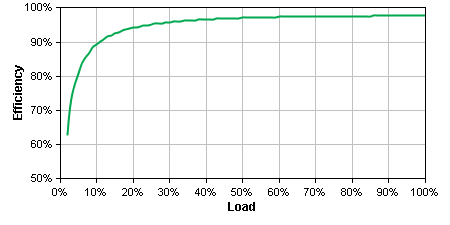 SMT1500 Efficiency Graph