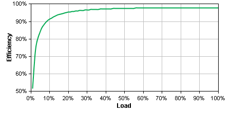 SMX1500RM2U Efficiency Graph